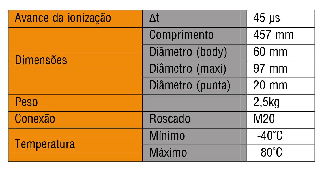 Dados tecnicos Para-raios primer 45 Protecfoudre