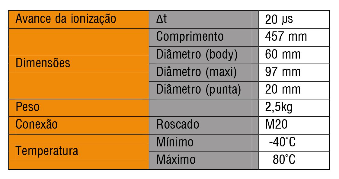 Dados tecnicos PrimeR 20