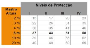 Raios proteção Primer 20
